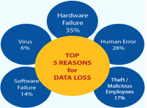 lose data reasons